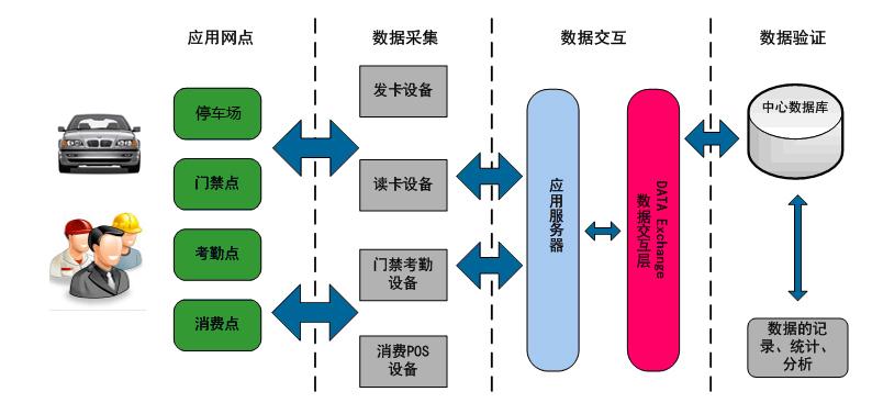 超伦手机一卡通的特点   1、系统概述 超伦手机一卡通是针对企业机关单位的实际情况,基于中国移动RF-SIM及中国电信RF-UIM识别技术开发的机关、企业职员考勤、门禁、食堂餐饮、停车等管理信息系统。实现多种识别介质都能通行的功能。系统使用超伦一卡通管理软件作为平台,在公司原有硬件基础上优化的终端设计,使之兼容13.